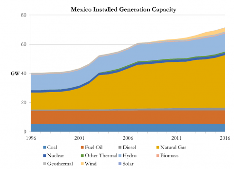 Mexico Renewable Energy Outlook