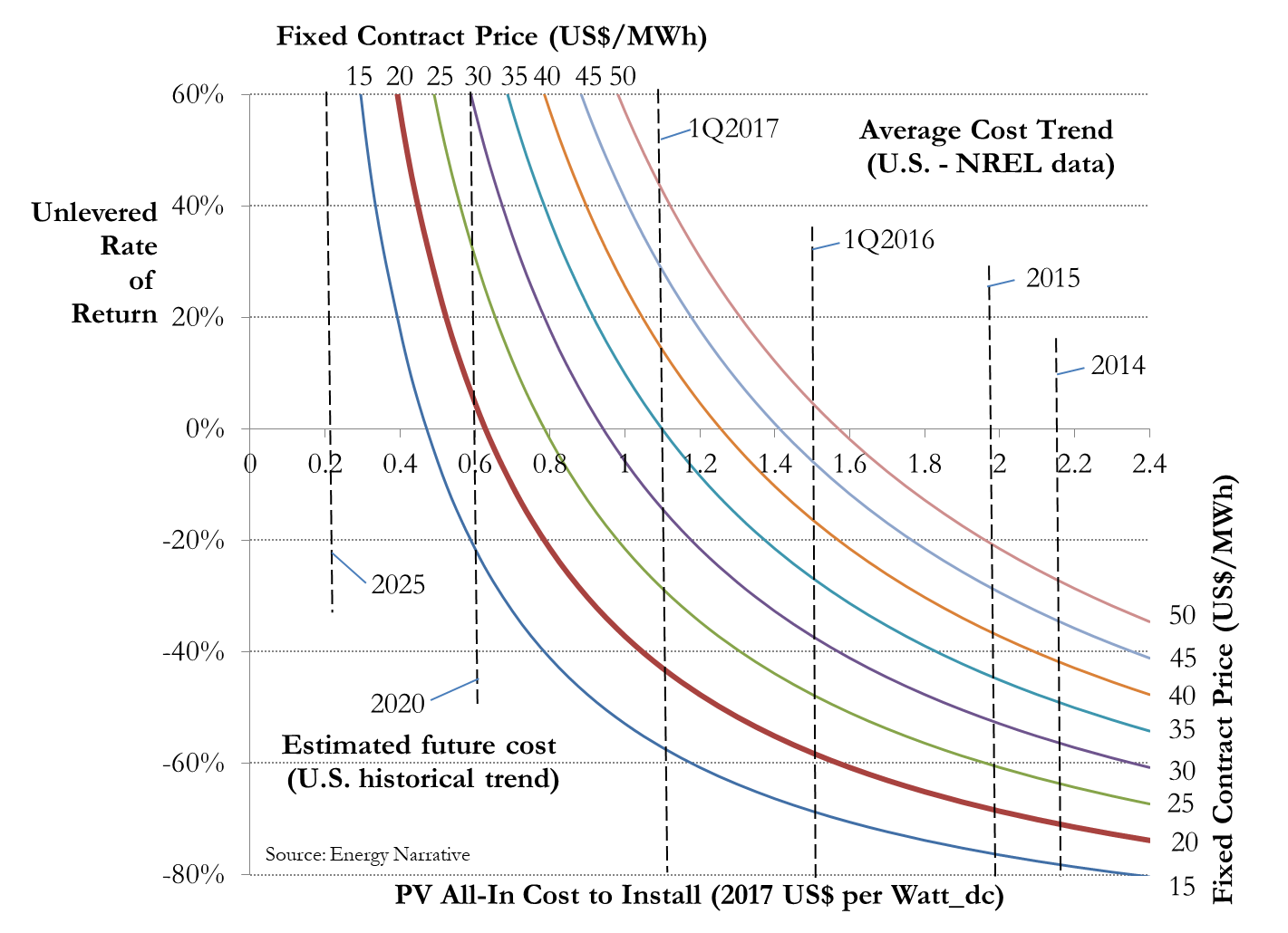 Figure 1 Relationship Between Pv Cost Contract Price And Return On Investment