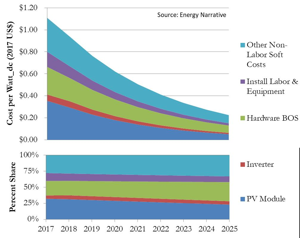 A graphic showing projected future costs for U.S. average utility-scale single-axis tracker PV systems by component, 2017-2025