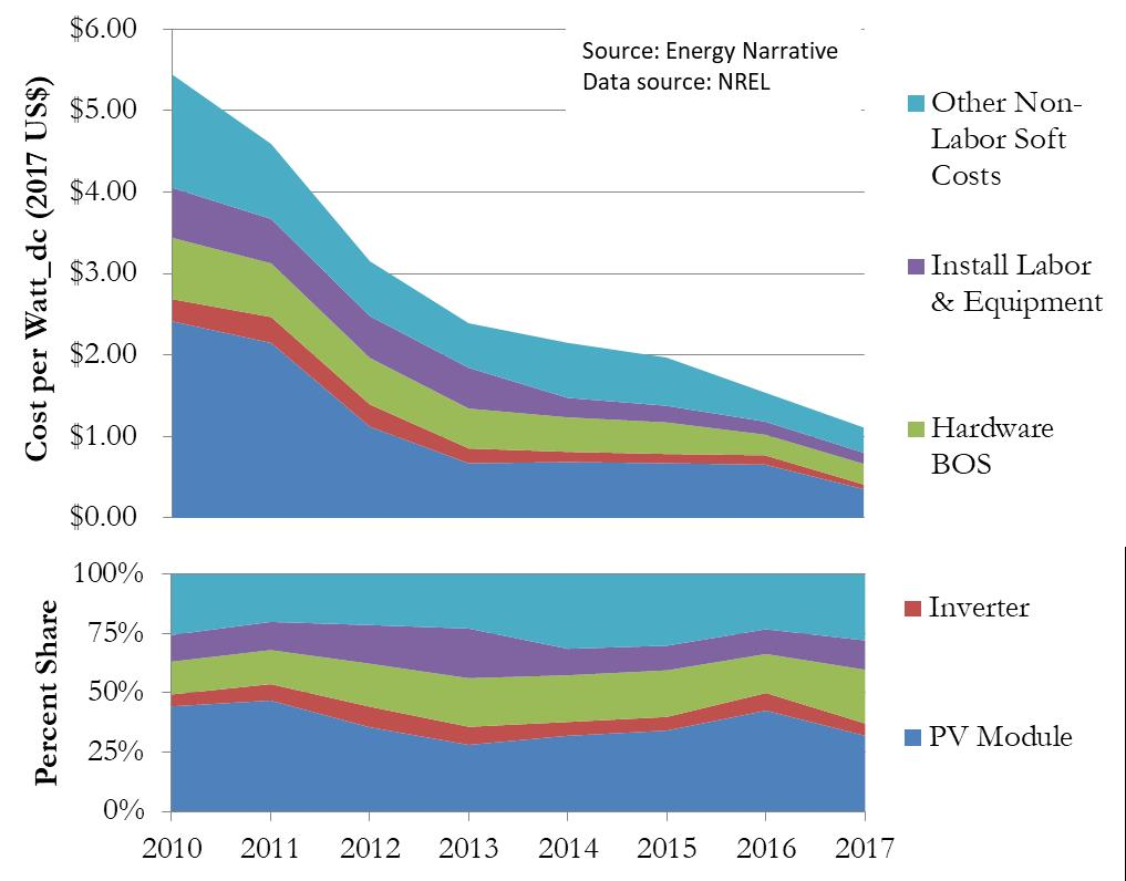 A graphic showing the historical trend for U.S. average utility-scale single tracker PV systems by component, 2010-2017