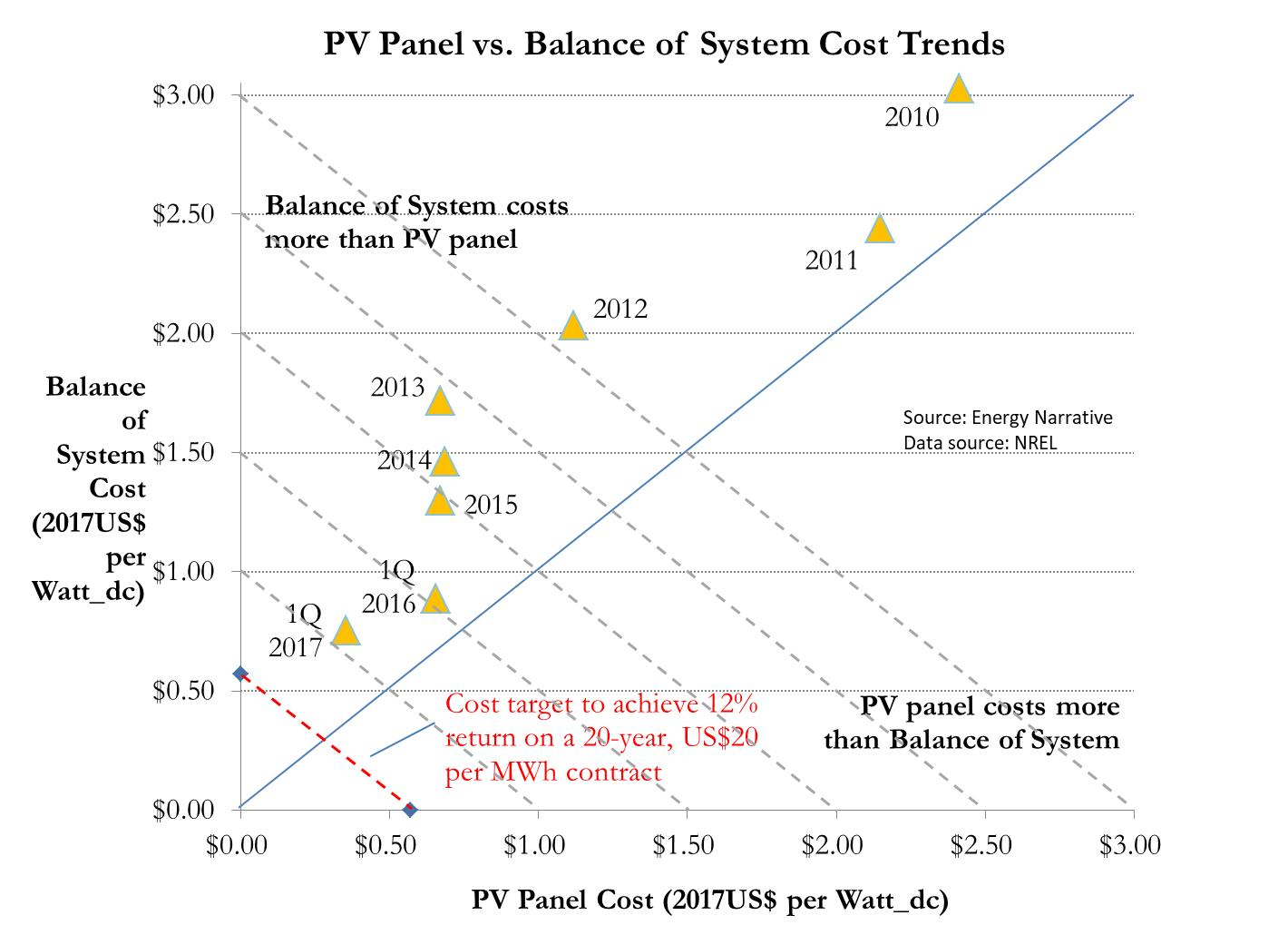 A graphic comparing historical U.S. average utility-scale single-axis tracker PV panel and balance of system costs, 2010-2017