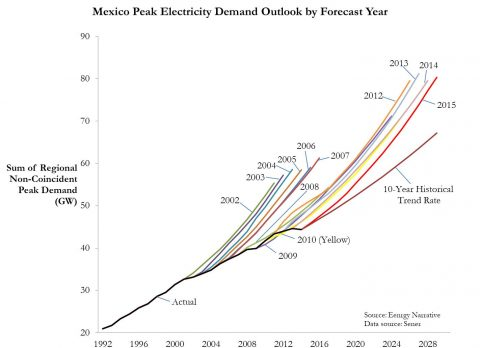 Implications of Persistent Optimism in Electricity Demand Forecasting