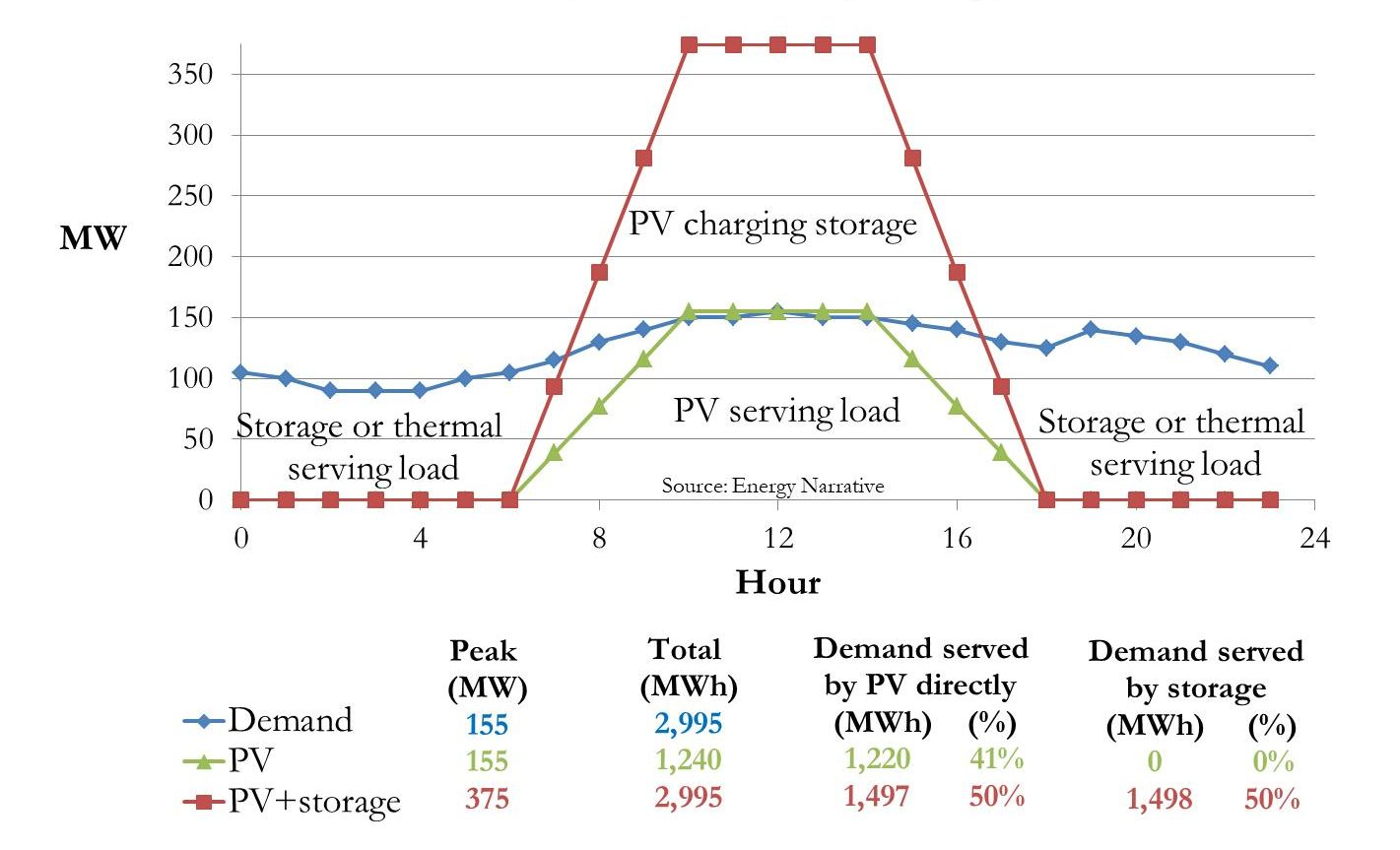 A graphic showing Barbados electricity load profile during the peak demand day in 2012 with two solar PV production profiles