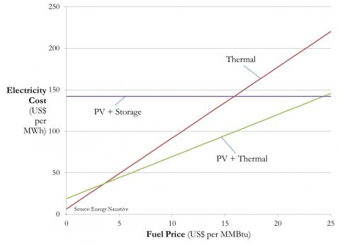 Firming up solar power: thermal vs. storage
