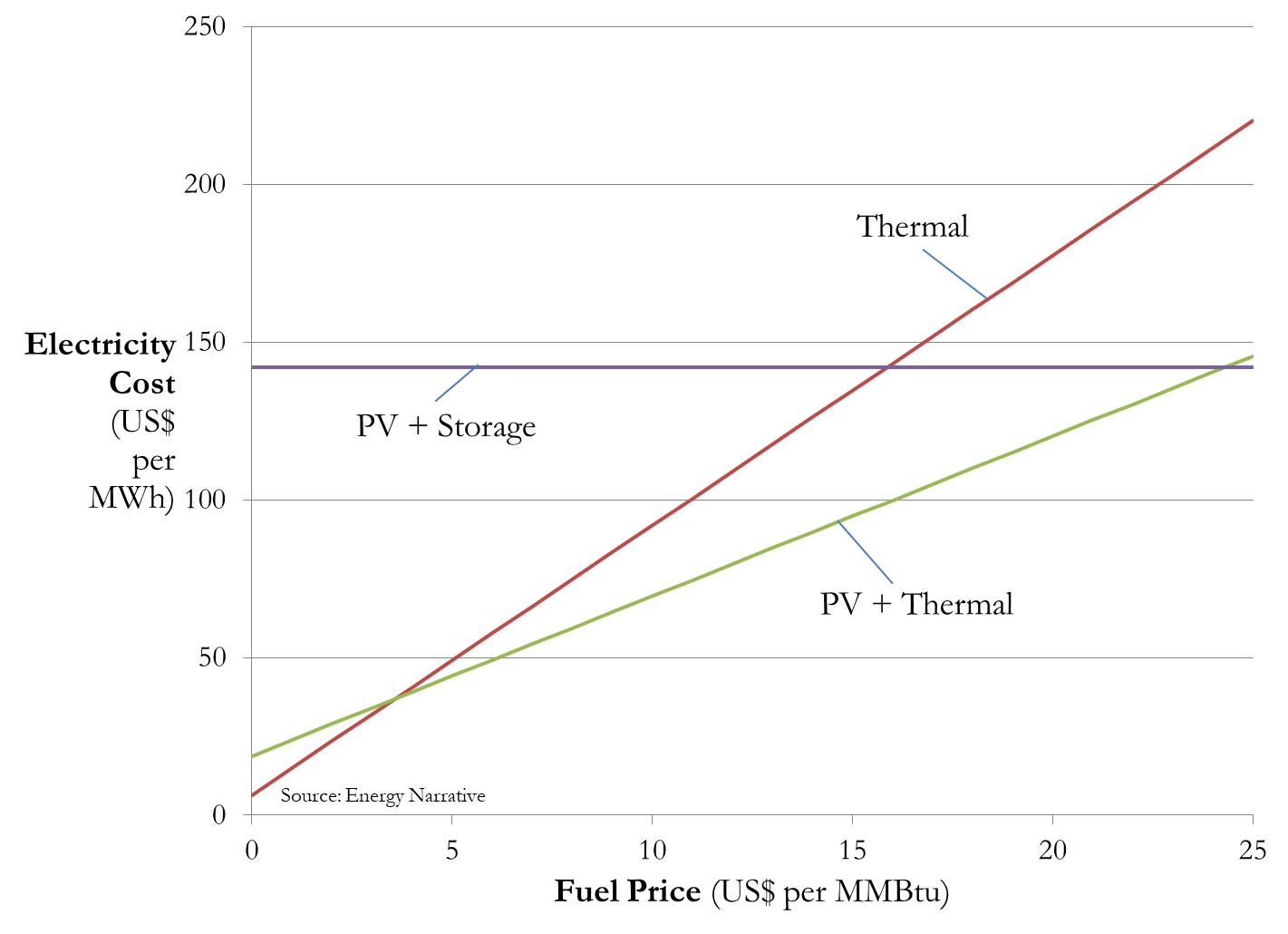 A graphic comparing the cost per MWh for electricity from thermal power plants, PV + thermal backup, and PV + storage