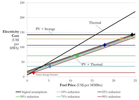 100% PV without thermal back up? Just cut storage costs by 90%…