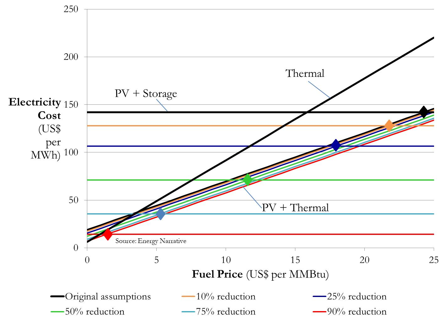 A figure showing future cost trends for electricity costs from thermal power, PV+thermal, and PV+storage.