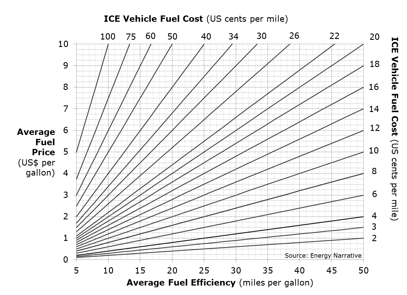 A graphic to calculate the cost per mile of an ICE using fuel price per gallon and the fuel efficiency in miles per gallon