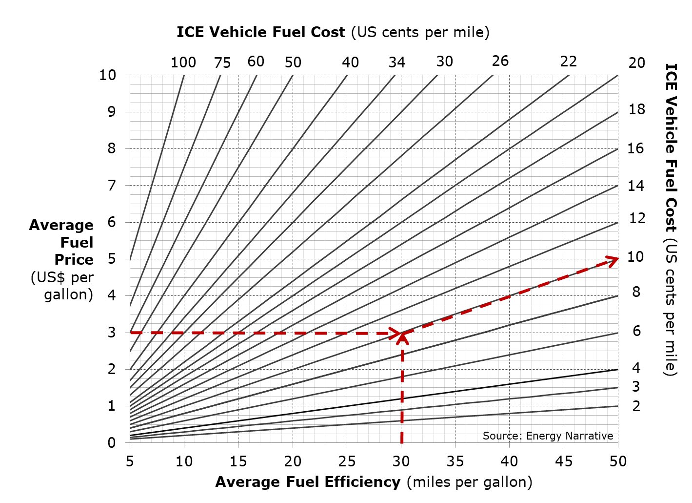 A hypothetical example of graphically calculating the cost per mile of an ICE