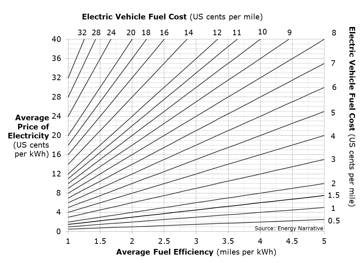 A graphical calculation of an EV cost per mile using electricity cost and fuel efficiency