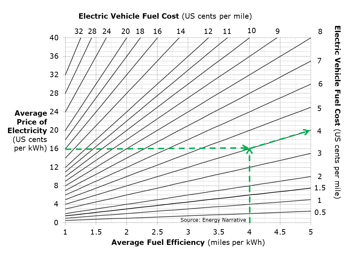 A hypothetical graphical calculation of EV fuel costs