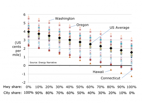 Misleading averages underestimate electric vehicle fuel cost savings