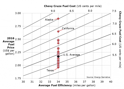 Keeping it local: State-level electric vs gasoline vehicle fuel costs