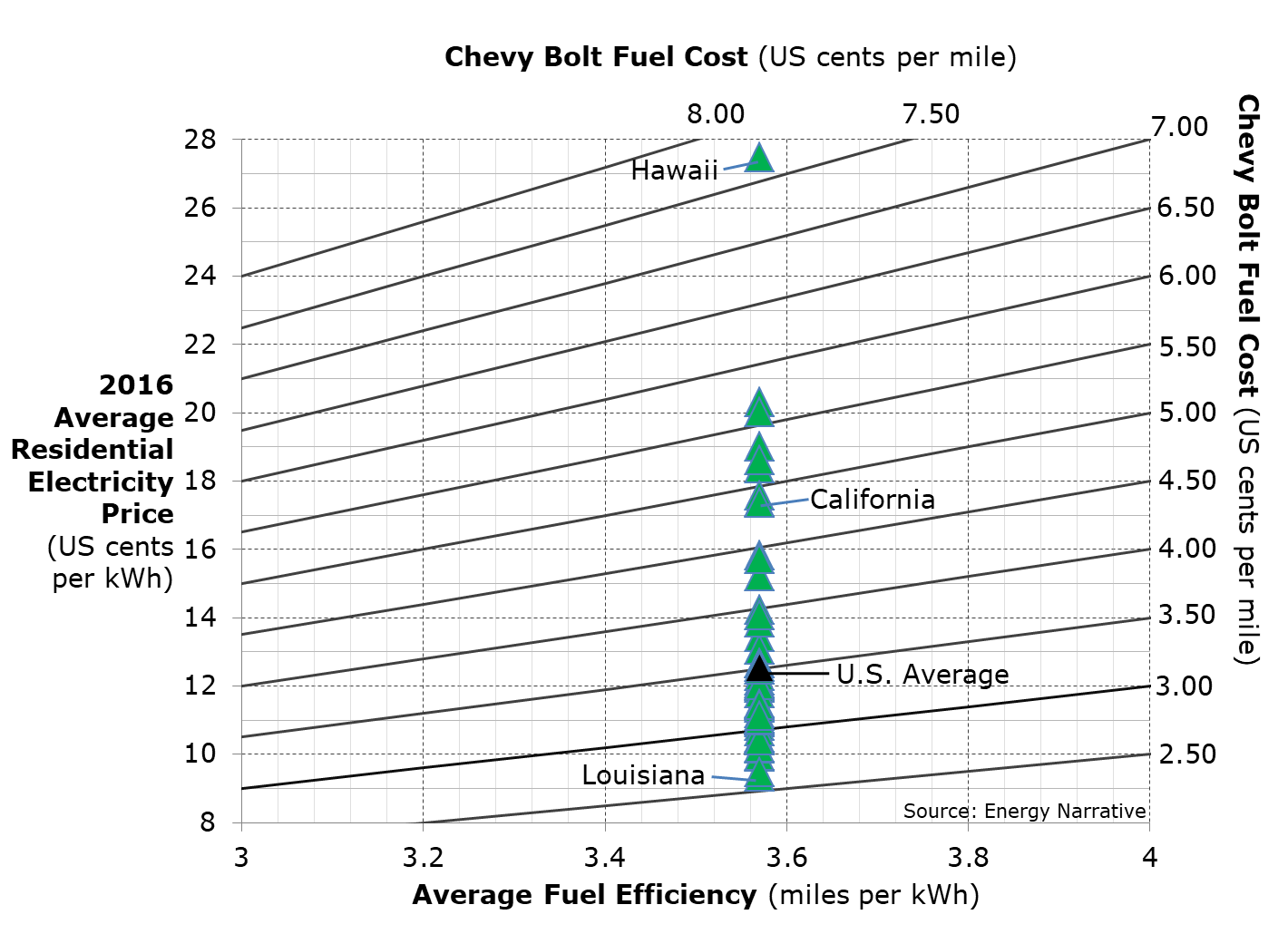 Figure 2 Chevy Bolt 2016 Average Fuel Cost Per Mile By State Us Cents