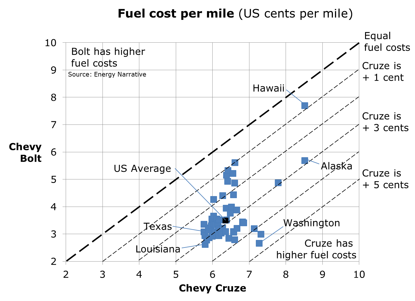 Chevy Cruze Average Fuel Cost Per Mile By State Us Cents